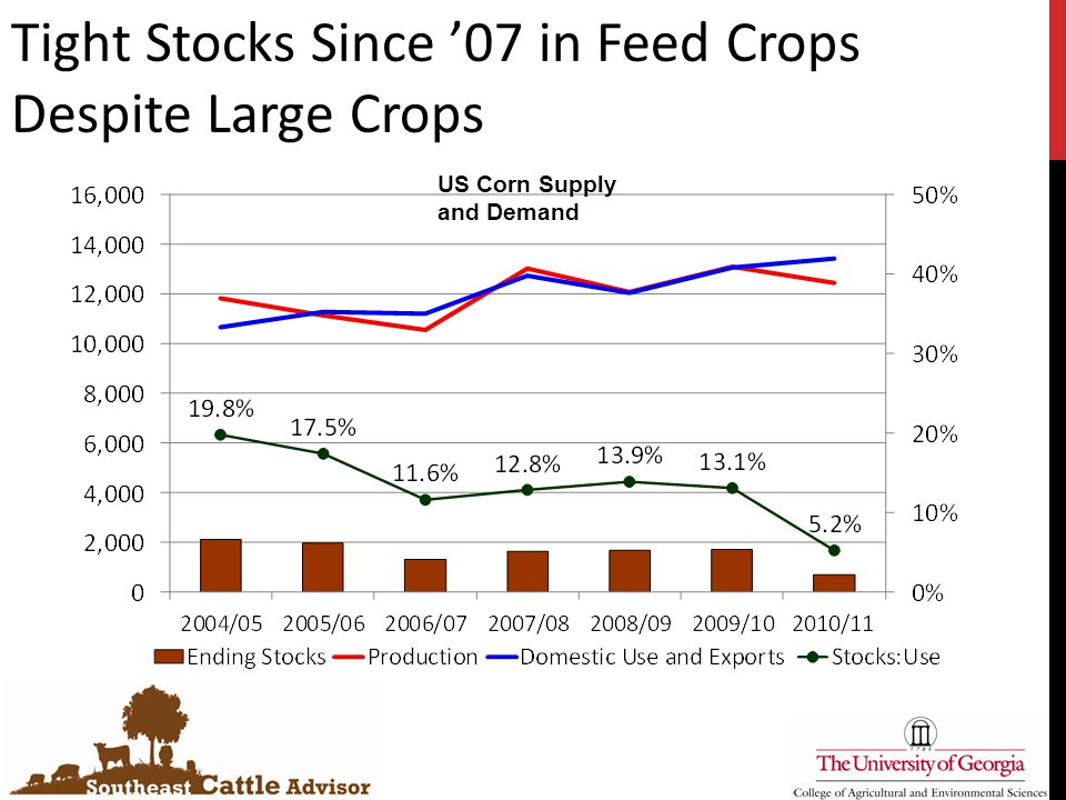 Tight Stocks Since '07 in Feed Crops Despite Large Crops US Corn Supply and Demand