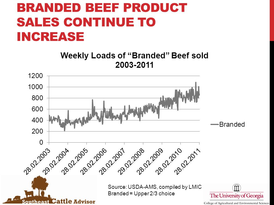 BRANDED BEEF PRODUCT SALES CONTINUE TO INCREASE Source: USDA-AMS, compiled by LMIC Branded = Upper 2/3 choice