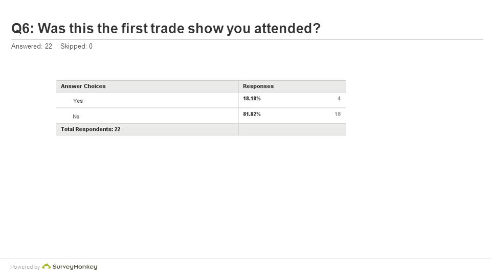 Powered by Q6: Was this the first trade show you attended? Answered: 22 Skipped: 0