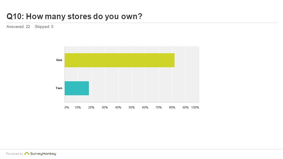 Powered by Q10: How many stores do you own? Answered: 22 Skipped: 0