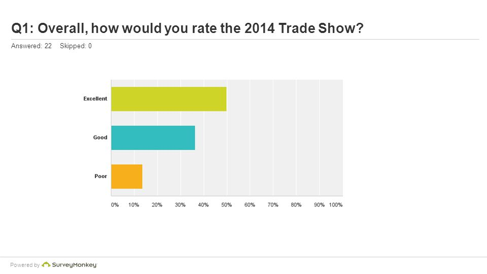 Powered by Q1: Overall, how would you rate the 2014 Trade Show? Answered: 22 Skipped: 0