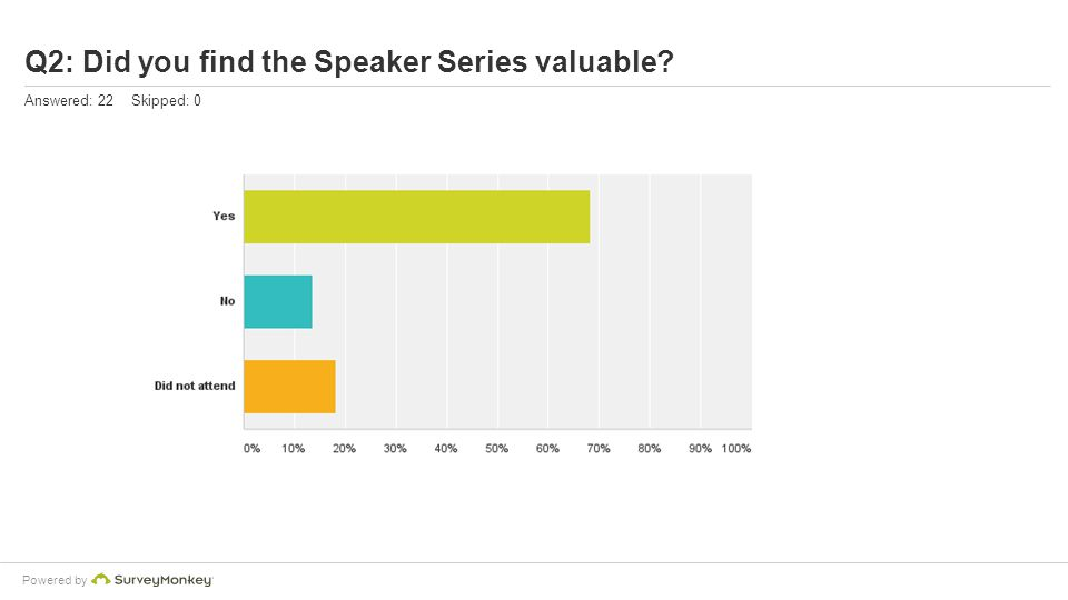 Powered by Q2: Did you find the Speaker Series valuable? Answered: 22 Skipped: 0
