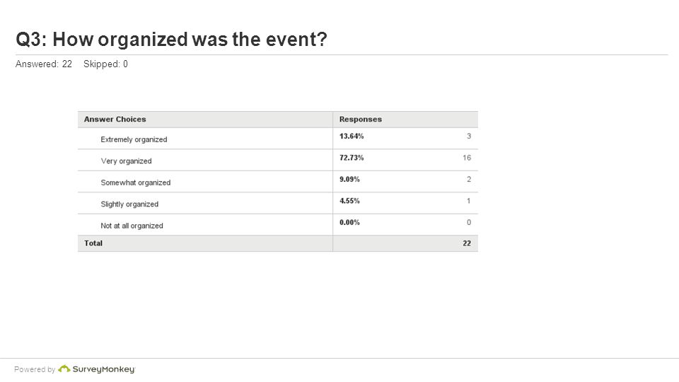 Powered by Q3: How organized was the event? Answered: 22 Skipped: 0