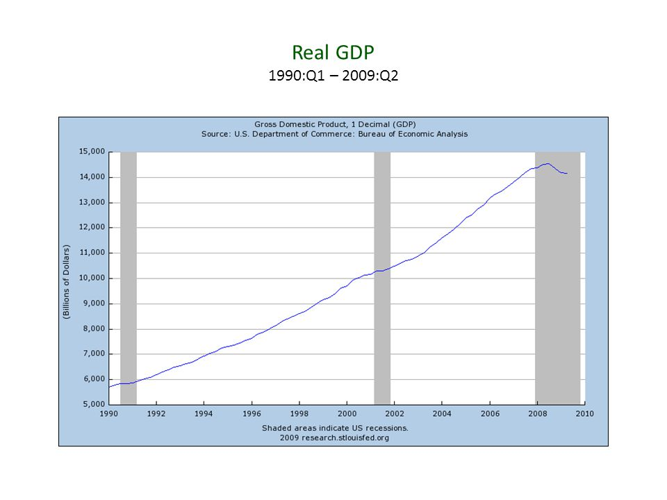 Real GDP 1990:Q1 – 2009:Q2