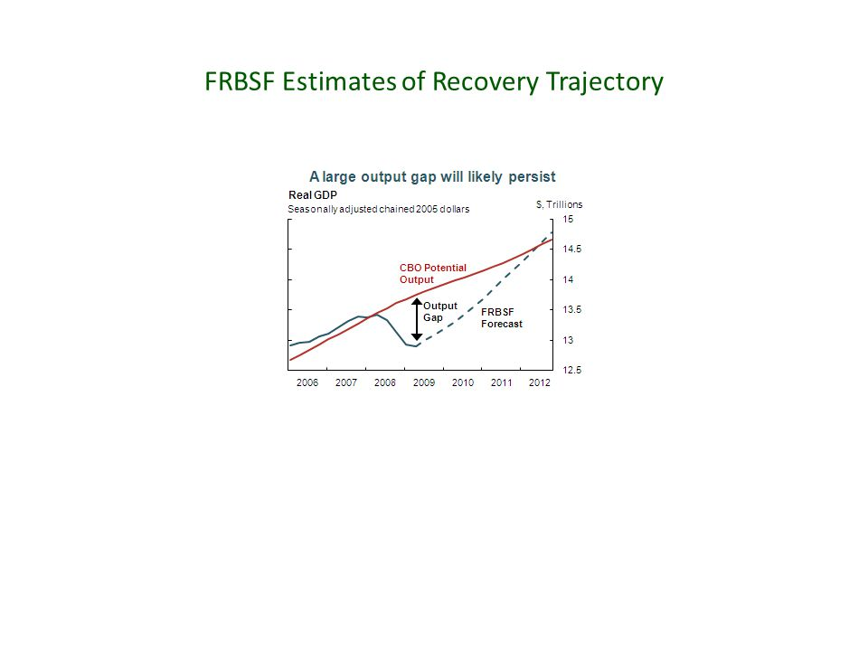 FRBSF Estimates of Recovery Trajectory