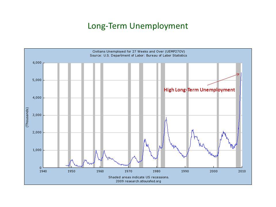 Long-Term Unemployment High Long-Term Unemployment