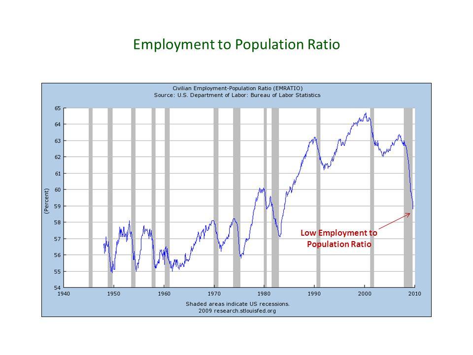 Employment to Population Ratio Low Employment to Population Ratio