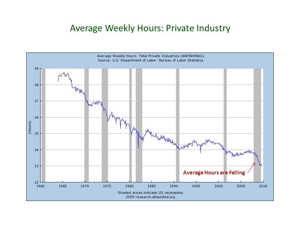 Average Weekly Hours: Private Industry Average Hours are Falling