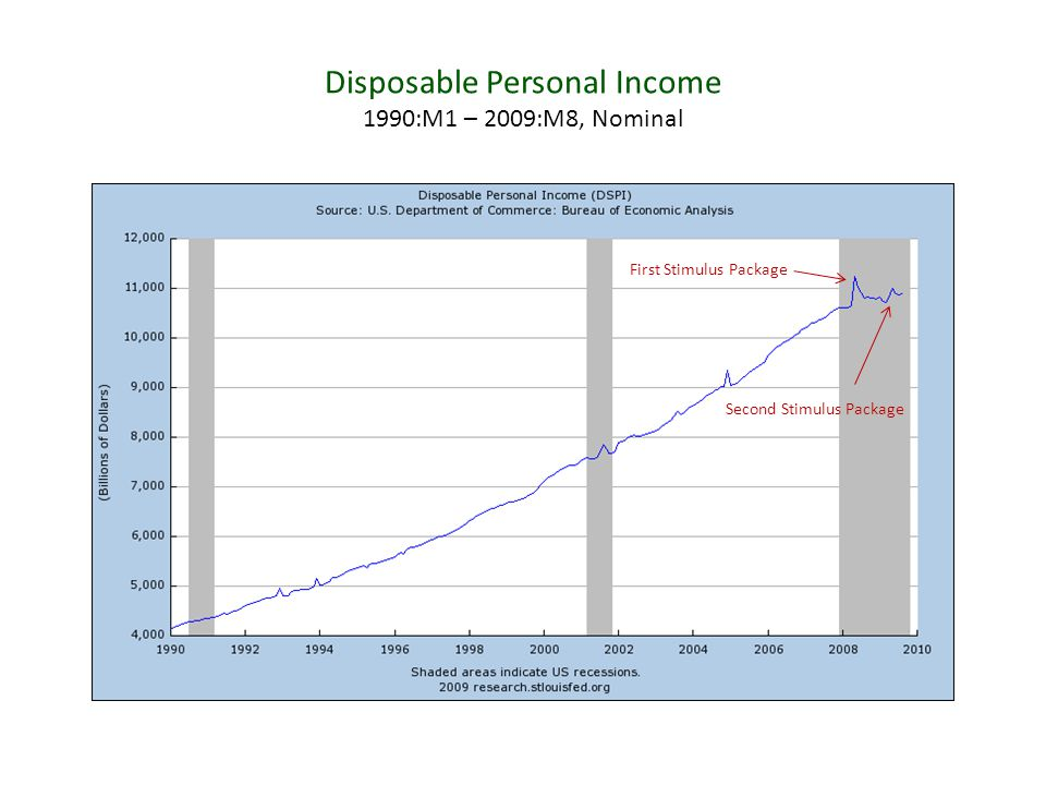 Disposable Personal Income 1990:M1 – 2009:M8, Nominal First Stimulus Package Second Stimulus Package