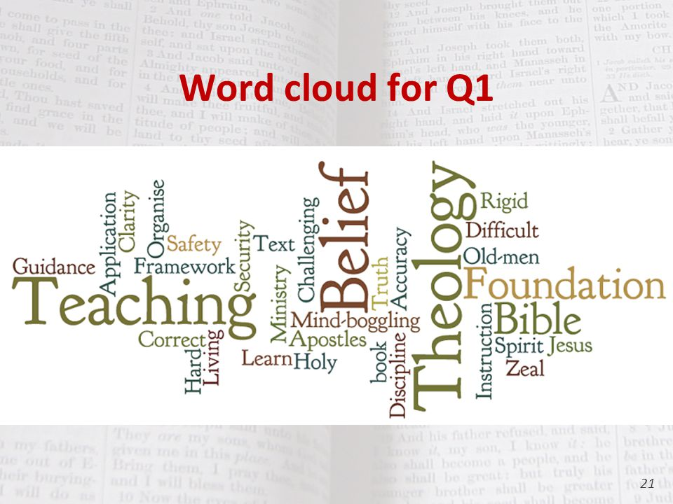 Word cloud for Q1 21