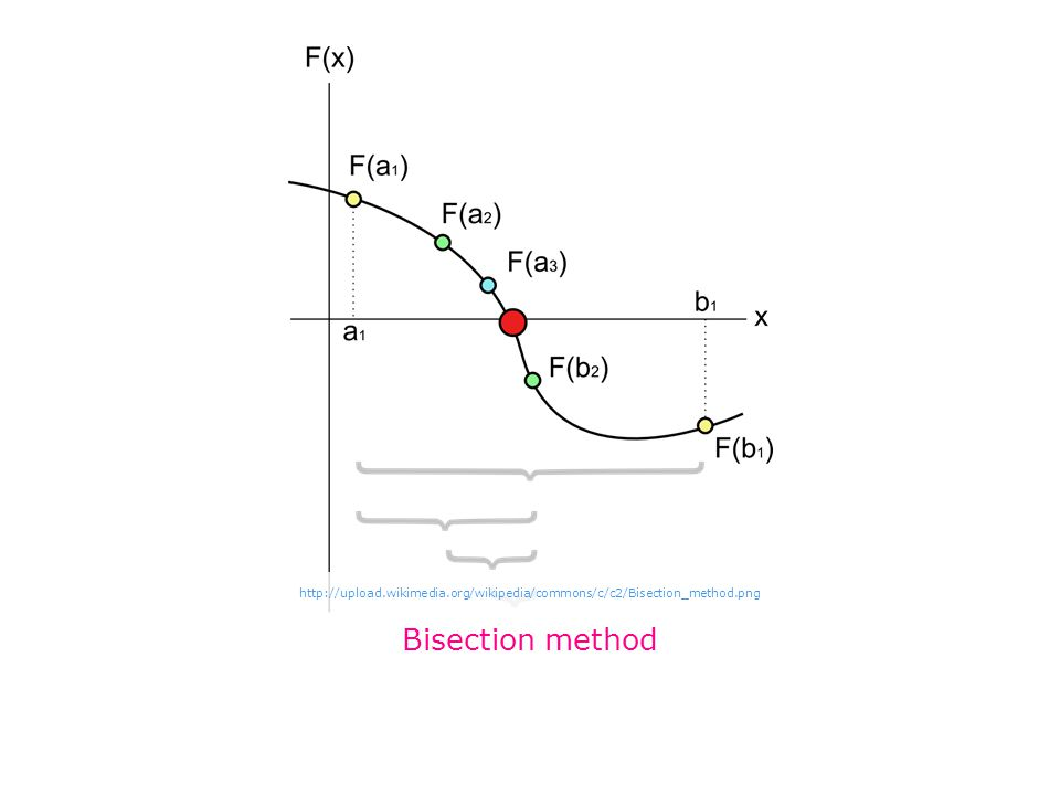 Bisection method http://upload.wikimedia.org/wikipedia/commons/c/c2/Bisection_method.png