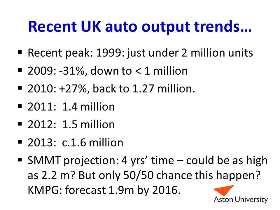 Recent UK auto output trends…  Recent peak: 1999: just under 2 million units  2009: -31%, down to < 1 million  2010: +27%, back to 1.27 million. 