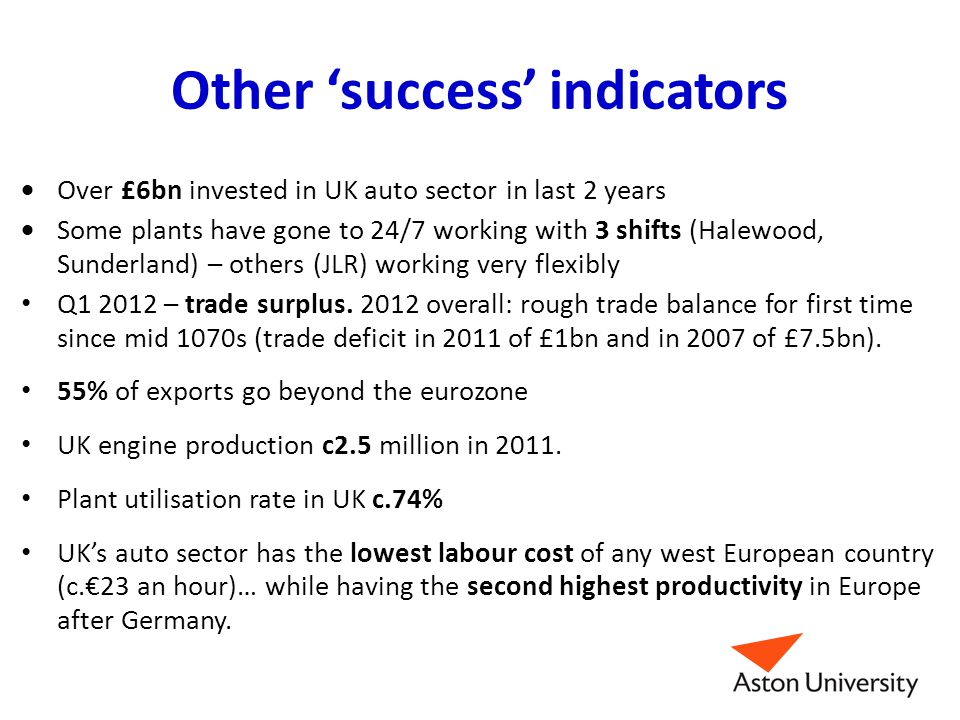 Other 'success' indicators  Over £6bn invested in UK auto sector in last 2 years  Some plants have gone to 24/7 working with 3 shifts (Halewood, Sun