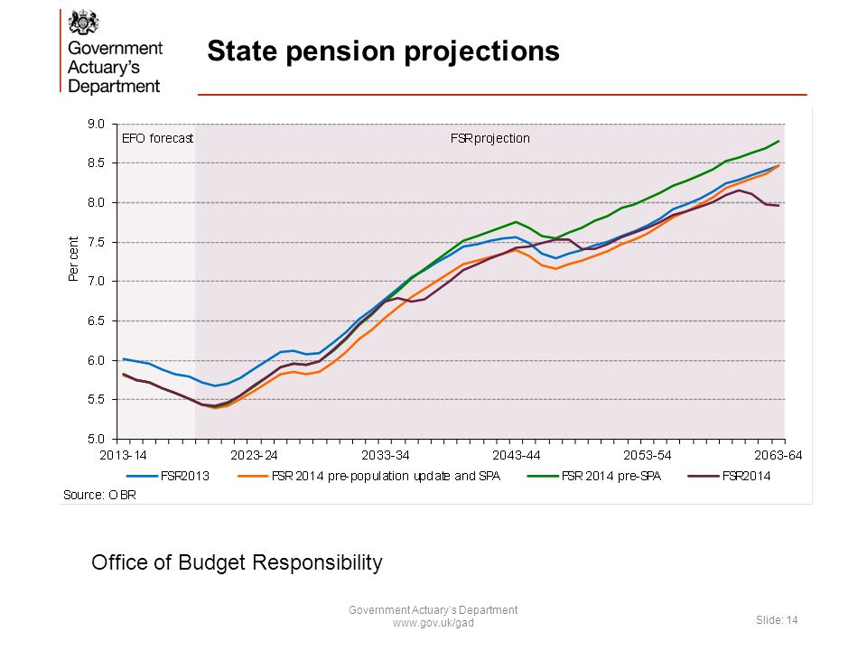 State pension projections Government Actuary's Department www.gov.uk/gad Slide: 14 Office of Budget Responsibility