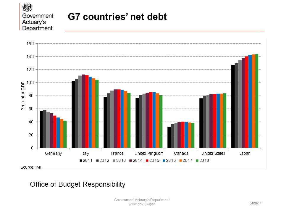 G7 countries' net debt Government Actuary's Department www.gov.uk/gad Slide: 7 Office of Budget Responsibility