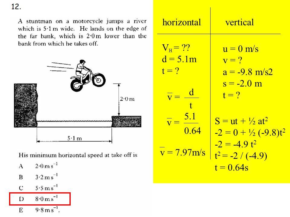 Q12 horizontalvertical V H = . d = 5.1m t = . v = d t u = 0 m/s v = .