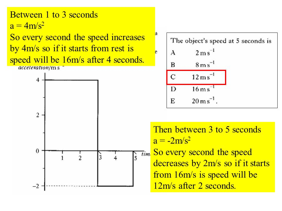 Q18 Between 1 to 3 seconds a = 4m/s 2 So every second the speed increases by 4m/s so if it starts from rest is speed will be 16m/s after 4 seconds.