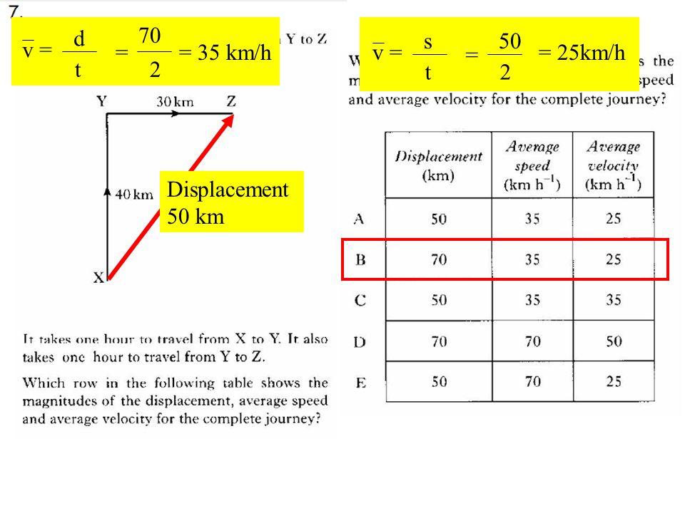 Q7 Displacement 50 km v = d t = 70 2 = 35 km/h v = s t = 50 2 = 25km/h