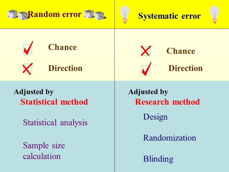 Systematic error Adjusted by Statistical method Adjusted by Research method Statistical analysis Sample size calculation Design Randomization Blinding Chance Direction Random error