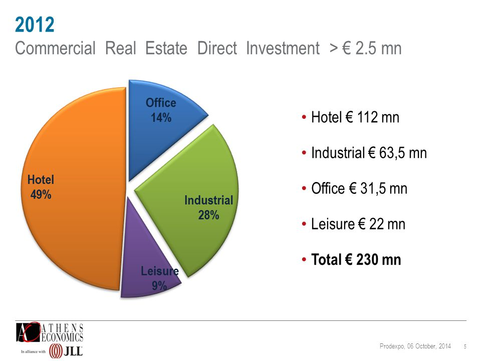 2013 6 Commercial Real Estate Direct Investment > € 2.5 mn Retail € 143 mn Office € 130 mn Hotel € 80 mn DR (HRADF) € 40 mn Industrial € 16,5 mn Total € 410 mn (of which € 150 mn via HRADF) Prodexpo, 06 October, 2014