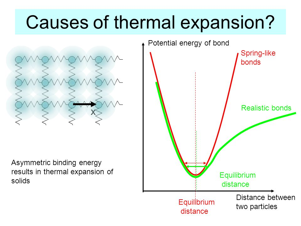 Causes of thermal expansion.