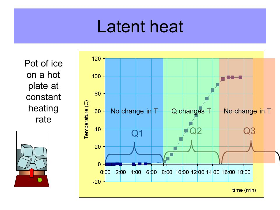 Latent heat Pot of ice on a hot plate at constant heating rate Q1 Q2Q3 No change in TQ changes TNo change in T
