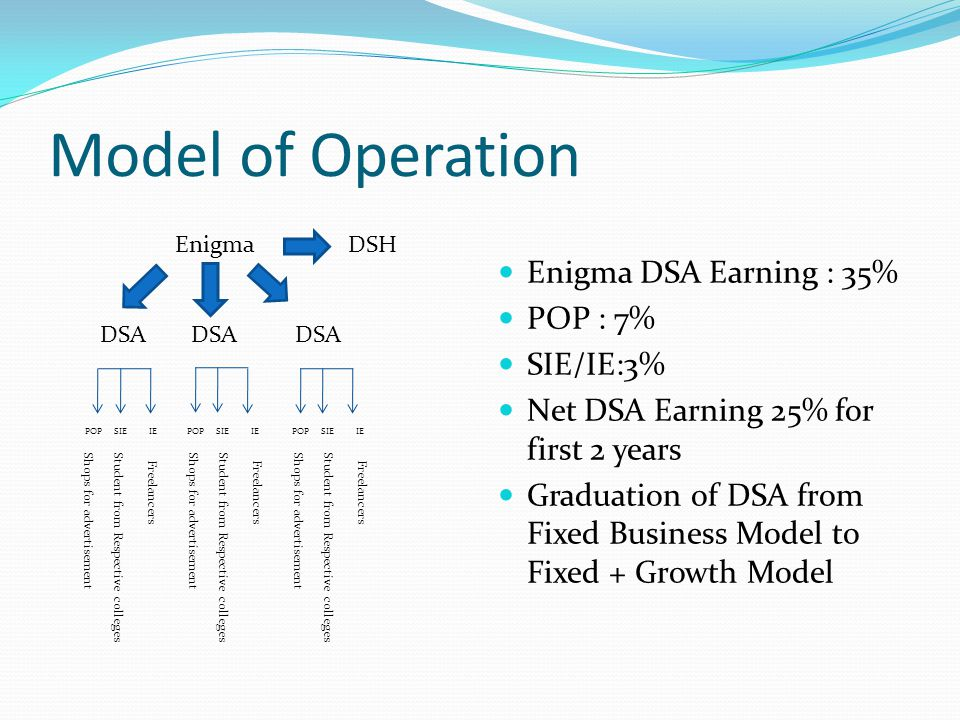 Fixed Model Growth Generate business based on Enigma Marketing Model Potential of 50 L in first year.