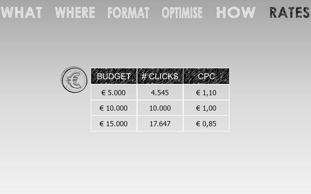 BUDGET# CLICKSCPC € 5.0004.545€ 1,10 € 10.00010.000€ 1,00 € 15.00017.647€ 0,85