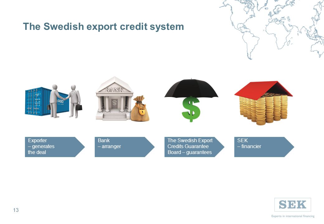 13 The Swedish export credit system 13 The Swedish Export Credits Guarantee Board – guarantees SEK – financier Bank – arranger Exporter – generates the deal