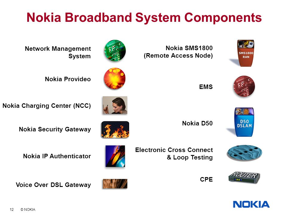 12 © NOKIA Nokia Broadband System Components Network Management System Nokia IP Authenticator Nokia D50 Electronic Cross Connect & Loop Testing Nokia Security Gateway Nokia Charging Center (NCC) Nokia Provideo Voice Over DSL Gateway CPE EMS Nokia SMS1800 (Remote Access Node)
