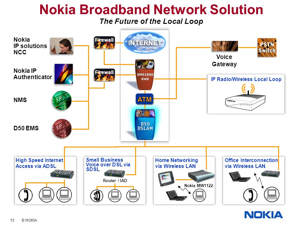 13 © NOKIA Home Networking via Wireless LAN Nokia Broadband Network Solution The Future of the Local Loop IP Radio/Wireless Local Loop Nokia IP Authenticator NMS Nokia IP solutions NCC D50 EMS Small Business Voice over DSL via SDSL High Speed Internet Access via ADSL Office Interconnection via Wireless LAN Voice Gateway Router / IAD ATM Nokia MW1122 INTERNET Firewall
