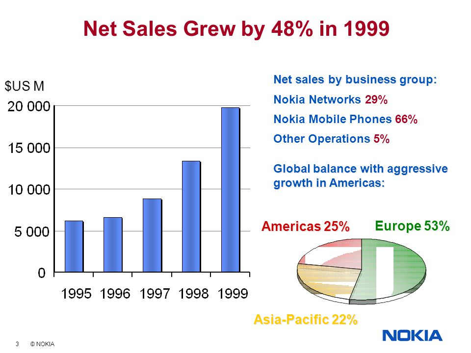 3 © NOKIA Net Sales Grew by 48% in 1999 Net sales by business group: Nokia Networks 29% Nokia Mobile Phones 66% Other Operations 5% Global balance with aggressive growth in Americas: Americas 25% Asia-Pacific 22% Europe 53% $US M