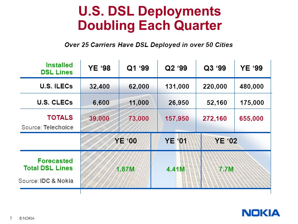 7 © NOKIA U.S. DSL Deployments Doubling Each Quarter Over 25 Carriers Have DSL Deployed in over 50 Cities YE '98 32,400 6,600 39,000 Q1 '99 62,000 11,
