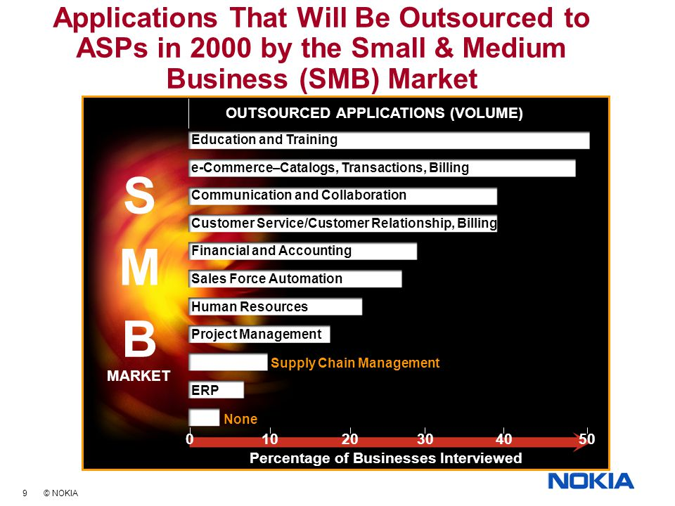 9 © NOKIA Applications That Will Be Outsourced to ASPs in 2000 by the Small & Medium Business (SMB) Market Education and Training e-Commerce–Catalogs, Transactions, Billing Communication and Collaboration Customer Service/Customer Relationship, Billing Financial and Accounting Sales Force Automation Human Resources Project Management ERP S M B MARKET None 01020304050 Supply Chain Management OUTSOURCED APPLICATIONS (VOLUME) Percentage of Businesses Interviewed