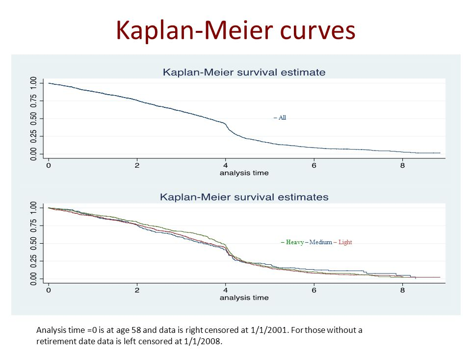 Kaplan-Meier curves Analysis time =0 is at age 58 and data is right censored at 1/1/2001.