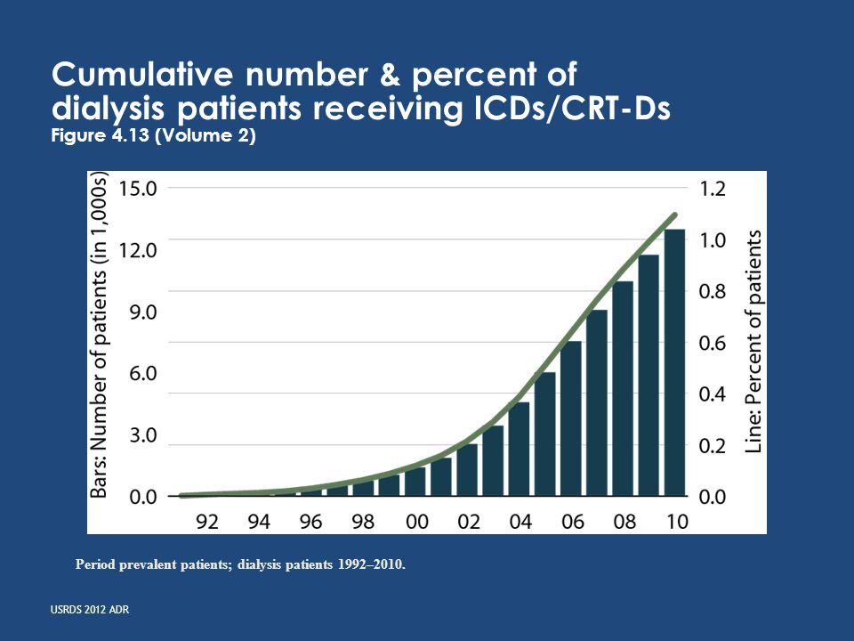 USRDS 2012 ADR Cumulative number & percent of dialysis patients receiving ICDs/CRT-Ds Figure 4.13 (Volume 2) Period prevalent patients; dialysis patients 1992–2010.