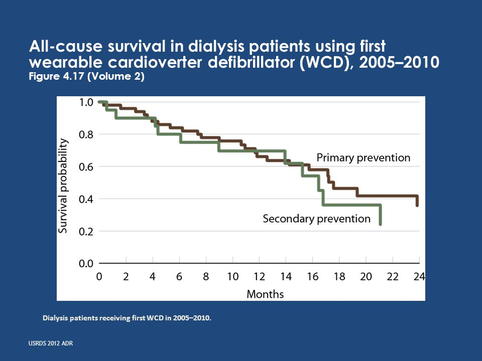 USRDS 2012 ADR All-cause survival in dialysis patients using first wearable cardioverter defibrillator (WCD), 2005–2010 Figure 4.17 (Volume 2) Dialysis patients receiving first WCD in 2005–2010.