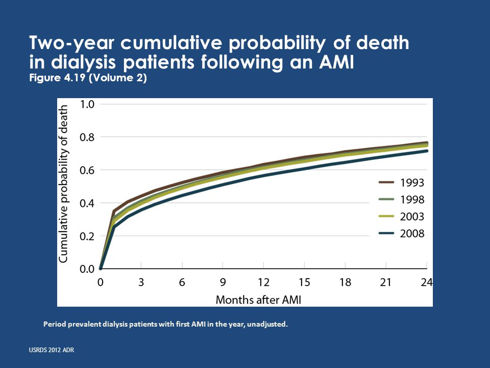 USRDS 2012 ADR Cumulative incidence of death or CVD hospitalization in ESRD patients following diagnosis of CHF, 2007–2010 Figure 4.29 (Volume 2) January 1 point prevalent ESRD patients with Medicare Parts A, B, & D enrollment, with a first diagnosis of CHF in 2007.