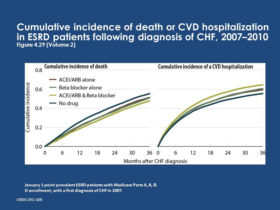 USRDS 2012 ADR Cumulative incidence of death or CVD hospitalization in ESRD patients following diagnosis of CHF, 2007–2010 Figure 4.29 (Volume 2) Janu