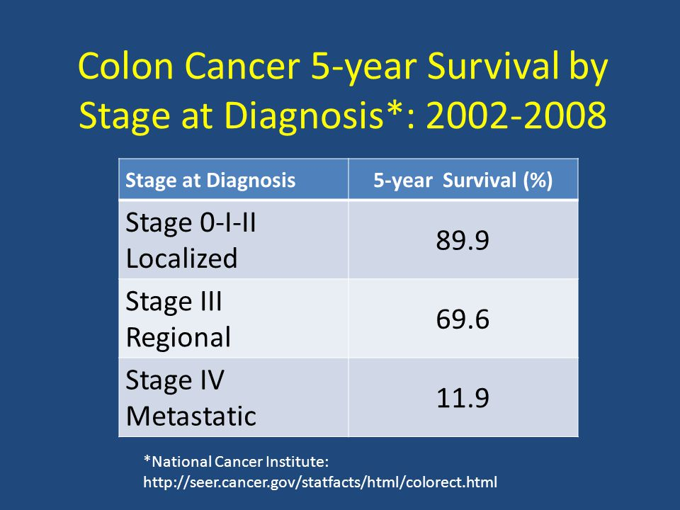 Colon Cancer 5-year Survival by Stage at Diagnosis*: 2002-2008 Stage at Diagnosis5-year Survival (%) Stage 0-I-II Localized 89.9 Stage III Regional 69