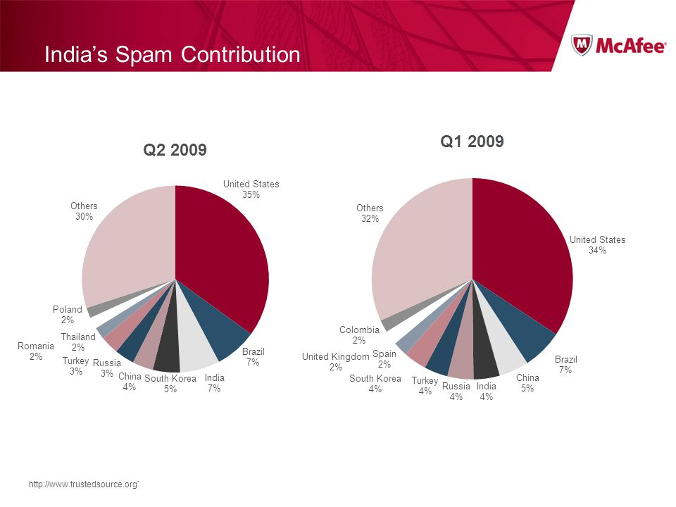 India's Spam Contribution http://www.trustedsource.org`