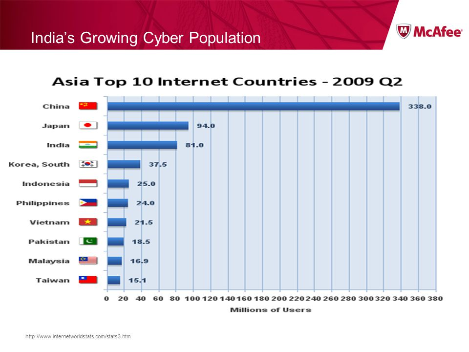 http://www.internetworldstats.com/stats3.htm India's Growing Cyber Population