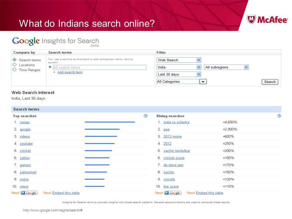 http://www.google.com/insights/search/# What do Indians search online