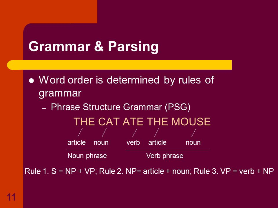 11 Grammar & Parsing Word order is determined by rules of grammar – Phrase Structure Grammar (PSG) THE CAT ATE THE MOUSE articlenounverbarticlenoun No