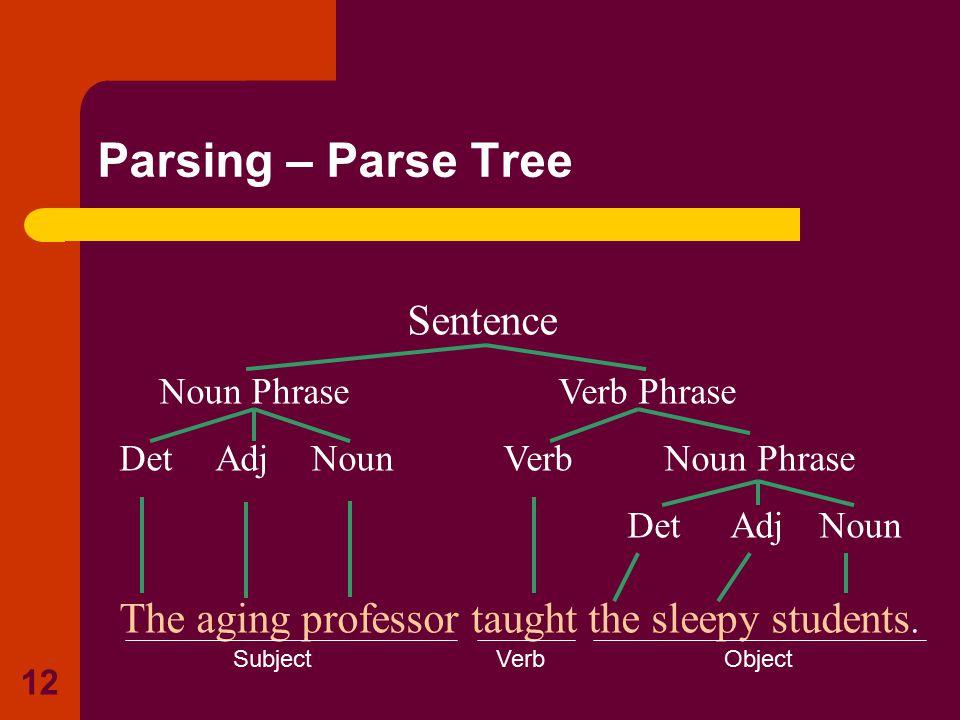Sentence Noun Phrase Verb Phrase Det AdjNounVerb Noun Phrase Det Adj Noun The aging professor taught the sleepy students. 12 Parsing – Parse Tree Subj