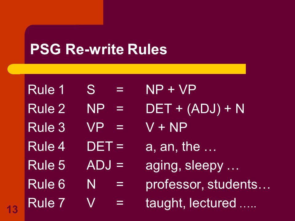 13 Rule 1S=NP + VP Rule 2NP=DET + (ADJ) + N Rule 3VP=V + NP Rule 4DET=a, an, the … Rule 5ADJ=aging, sleepy … Rule 6N=professor, students… Rule 7V=taug