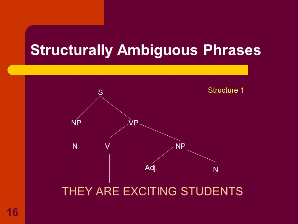 16 Structurally Ambiguous Phrases THEY ARE EXCITING STUDENTS S N NP V VP N Adj. Structure 1