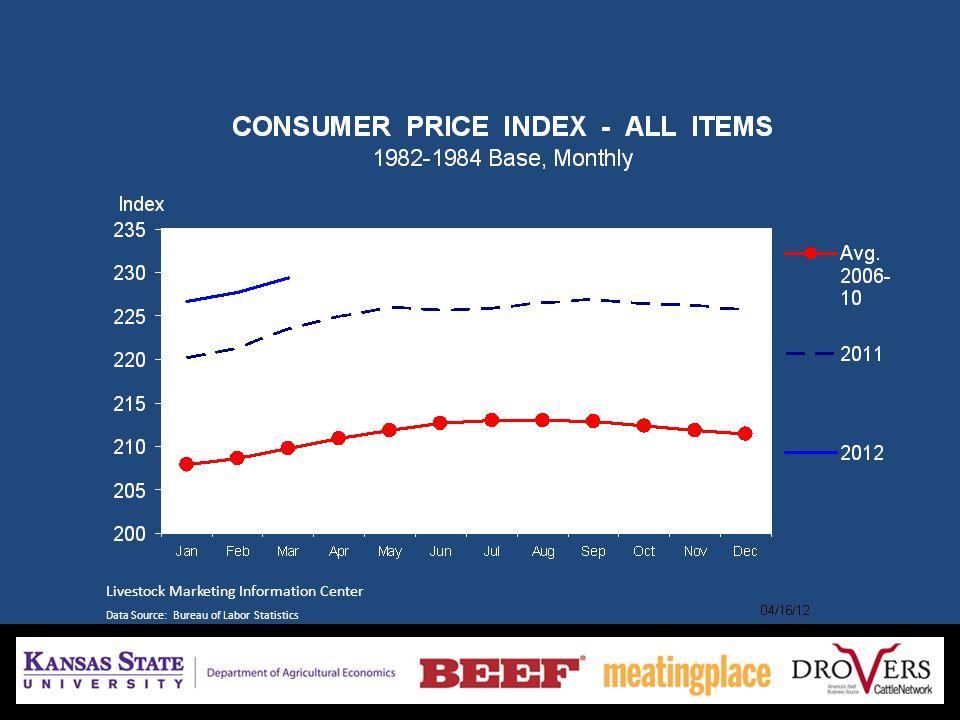 Livestock Marketing Information Center Data Source: Bureau of Labor Statistics