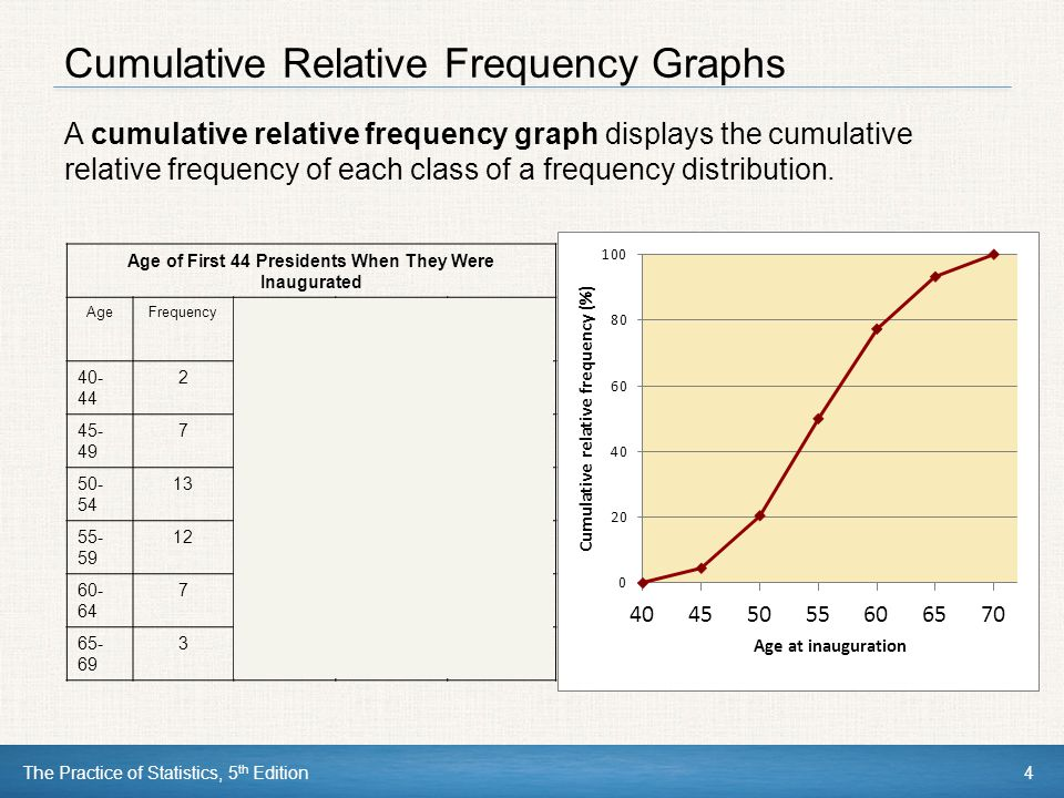 The Practice of Statistics, 5 th Edition4 Cumulative Relative Frequency Graphs A cumulative relative frequency graph displays the cumulative relative