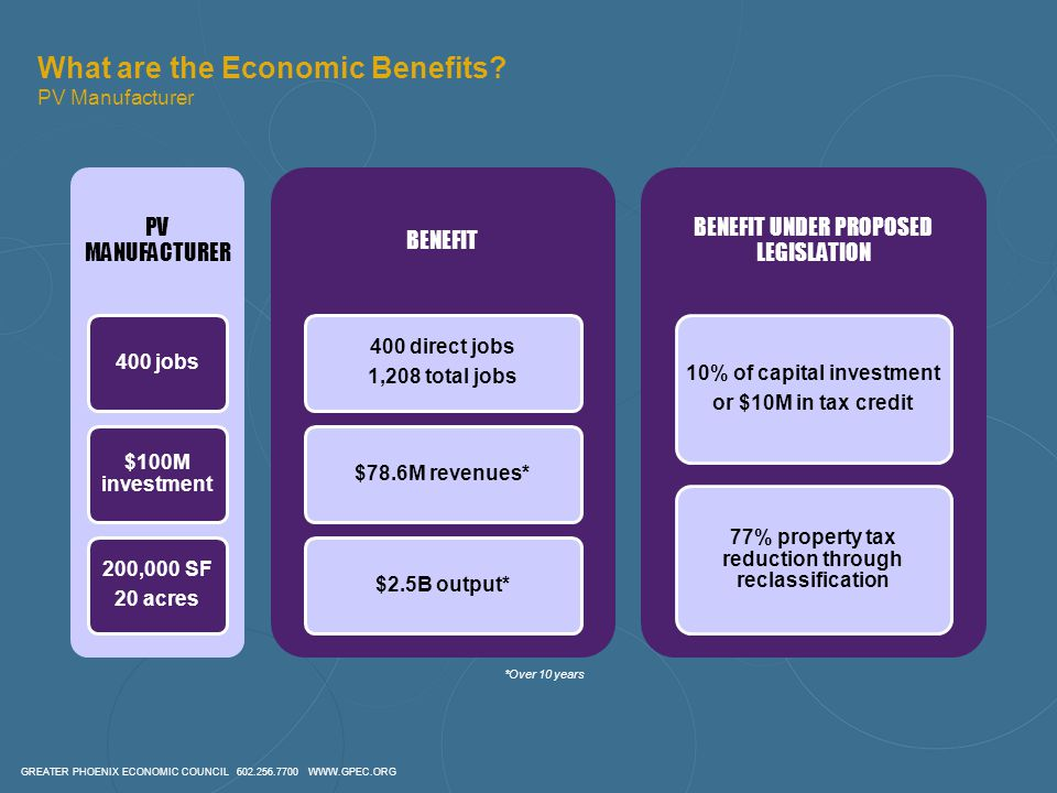 GREATER PHOENIX ECONOMIC COUNCIL 602.256.7700 WWW.GPEC.ORG What are the Economic Benefits.